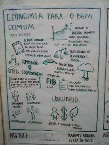 Economía para el bien común - Colaboramerica 2017